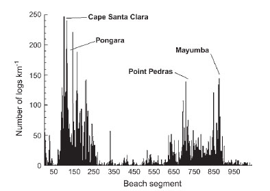 This chart shows the density of beached logs across different segments of the Gabonese coastline, moving from North to South.